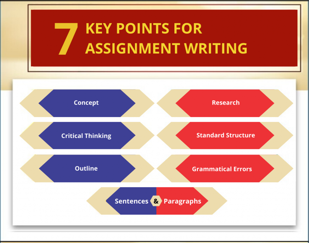 7 KEY POINTS FOR ASSIGNMENT WRITING